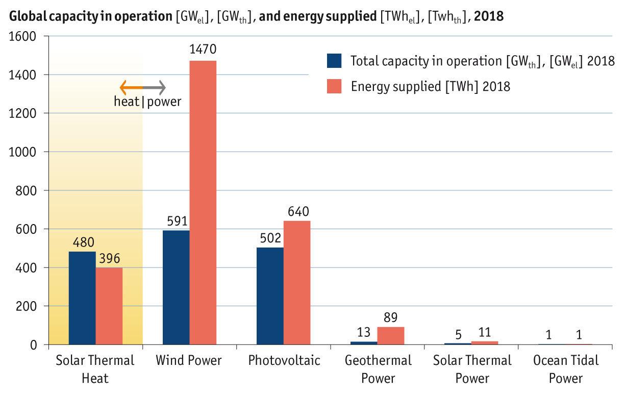 IEA SHC || IEA SHC || Solar Heat Worldwide Markets and