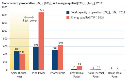 Global Capacity in Operation and Energy Supplied